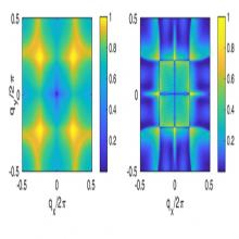 Two dimensional maps of the elastic response