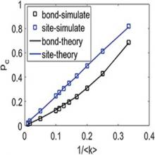 Robustness of interdependent networks based on bond percolation