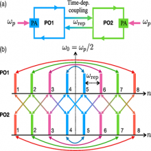 Schematic of a two coupled doubly resonant cavities with a parametric amplifier (PA) driven by a single-mode pump